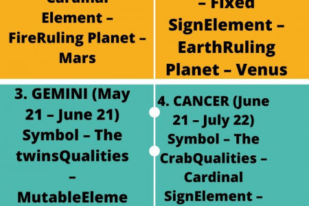 A COMPLETE GUIDE TO ASTROLOGICAL SIGNS Infographic