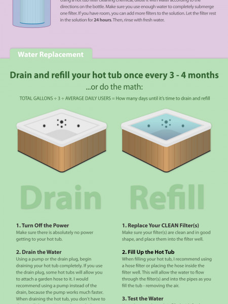 A Complete Guide to Hot Tub Care Infographic