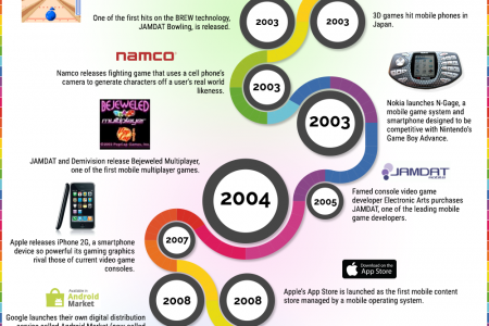 A Complete History Of Mobile Gaming Apps Infographic