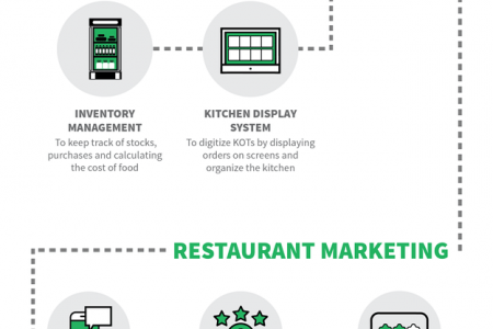 A complete visual guide to restaurant management systems Infographic