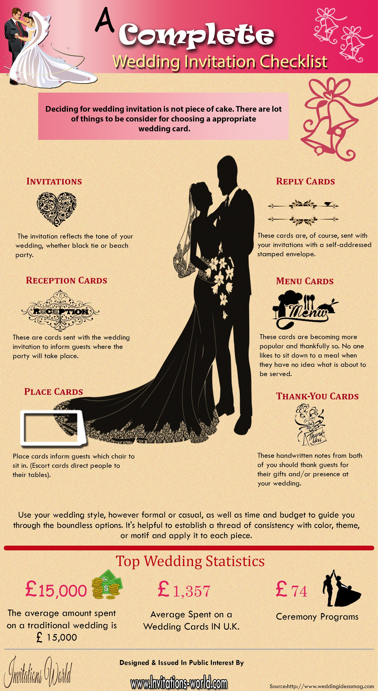 a complete wedding invitation checklist visual ly