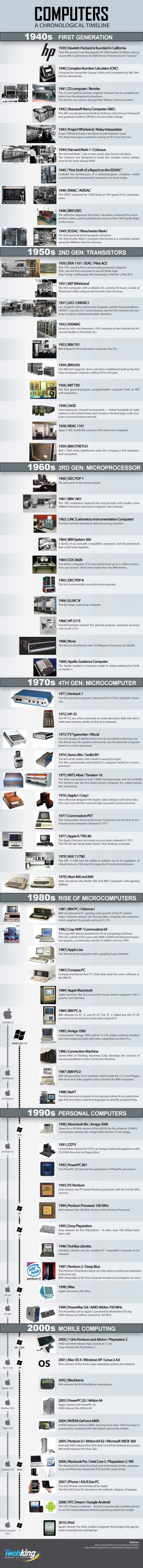 A Comprehensive History of Computers