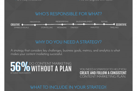 A Comprehensive Introduction to Content Marketing [Infographic] Infographic