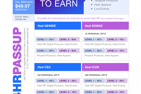 A Comprehensive Review of Discover Heal Infographic
