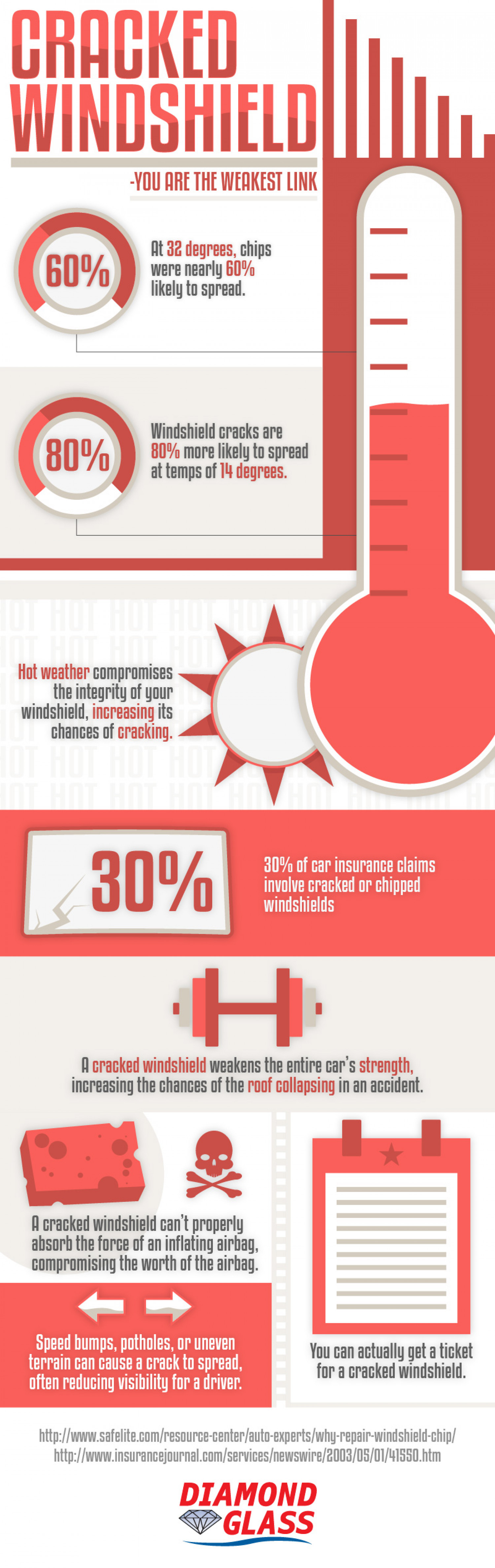 A Cracked Windshield is the Weakest Link Infographic