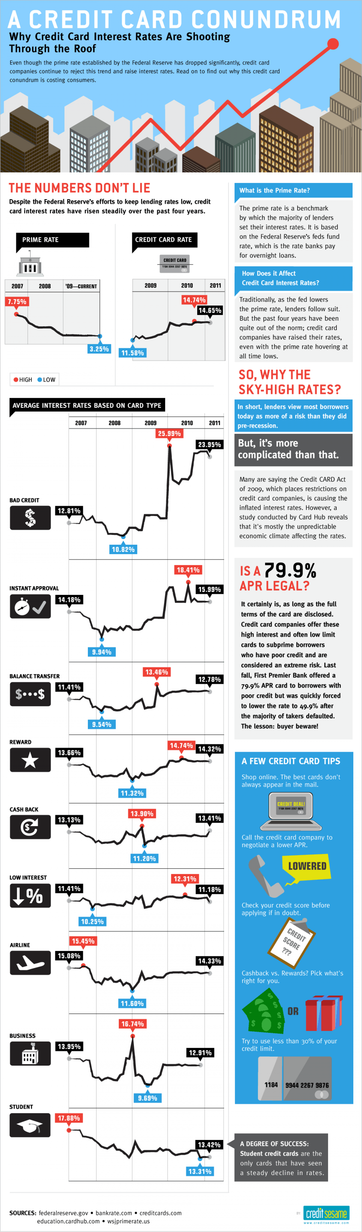 A Credit Card Conundrum Infographic