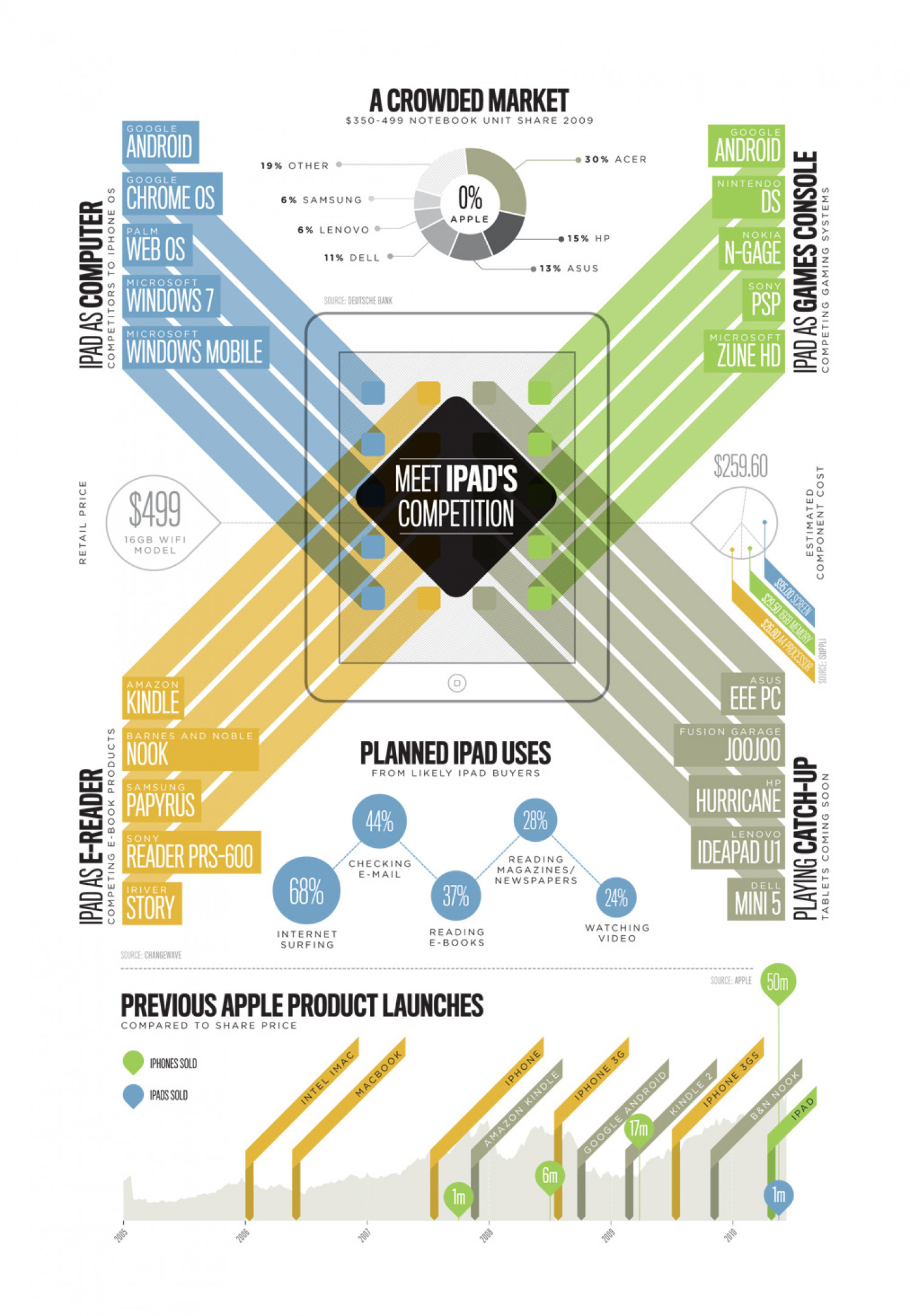 A Crowded Market Infographic