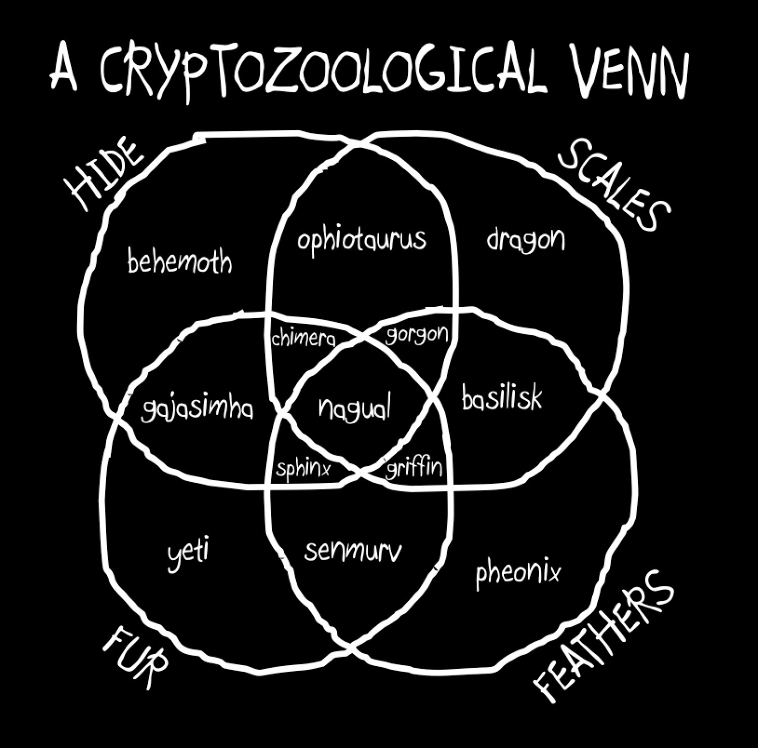 A Cryptozoological Venn Infographic