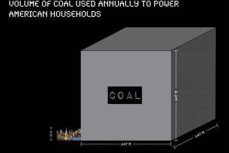 A Cube of America's Coal Infographic