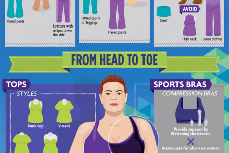 A Curvy Girl's Guide to Active Wear Infographic