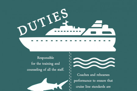 A Day in a Life of Cruise Director Infographic