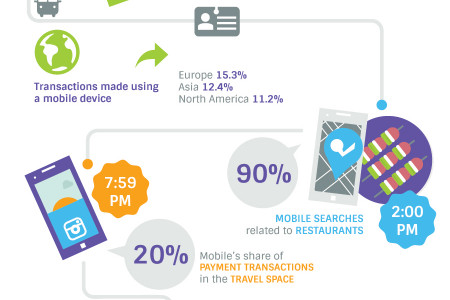 A Day in a Mobile Shoppers Life Infographic