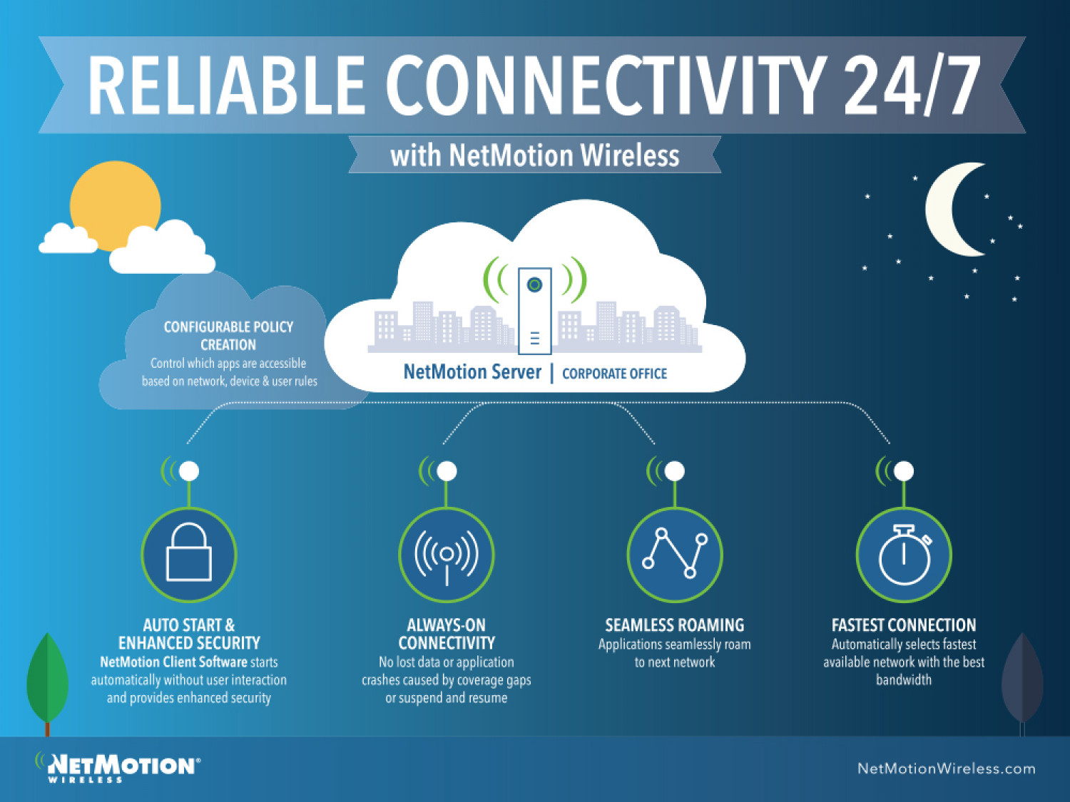 """""""A Day in the Life""""  with NetMotion wireless Infographic"""