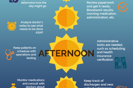 A Day in the life of a Registered Nurse Infographic