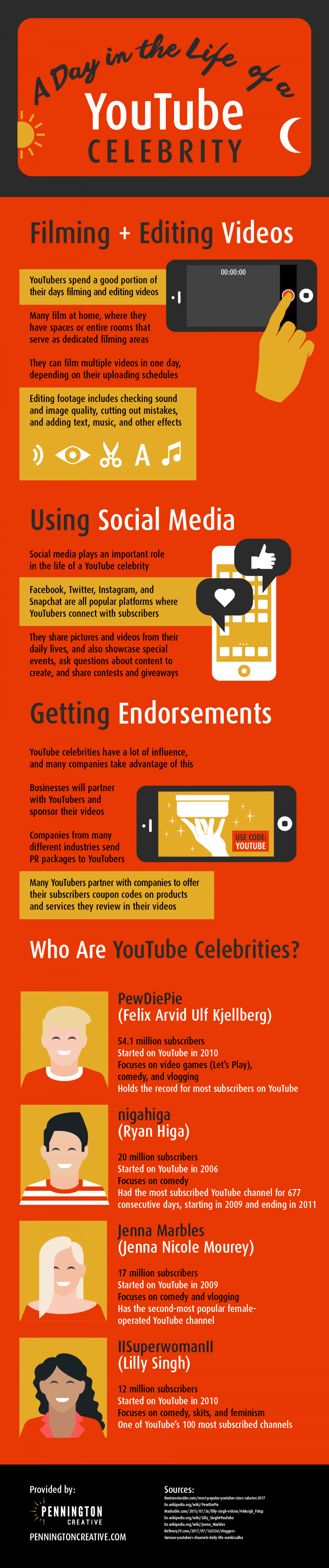 A Day in the Life of a YouTube Celebrity Infographic