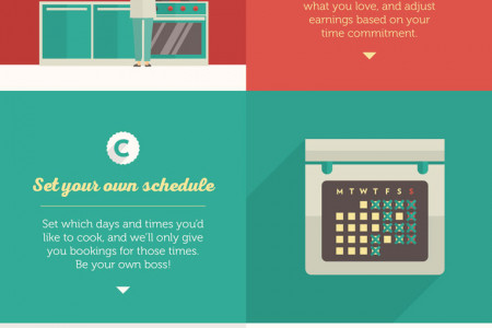 A day in the life of am EatAbout chef Infographic