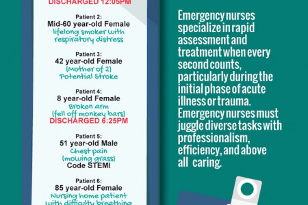 A Day in the Life of an ER Nurse Infographic