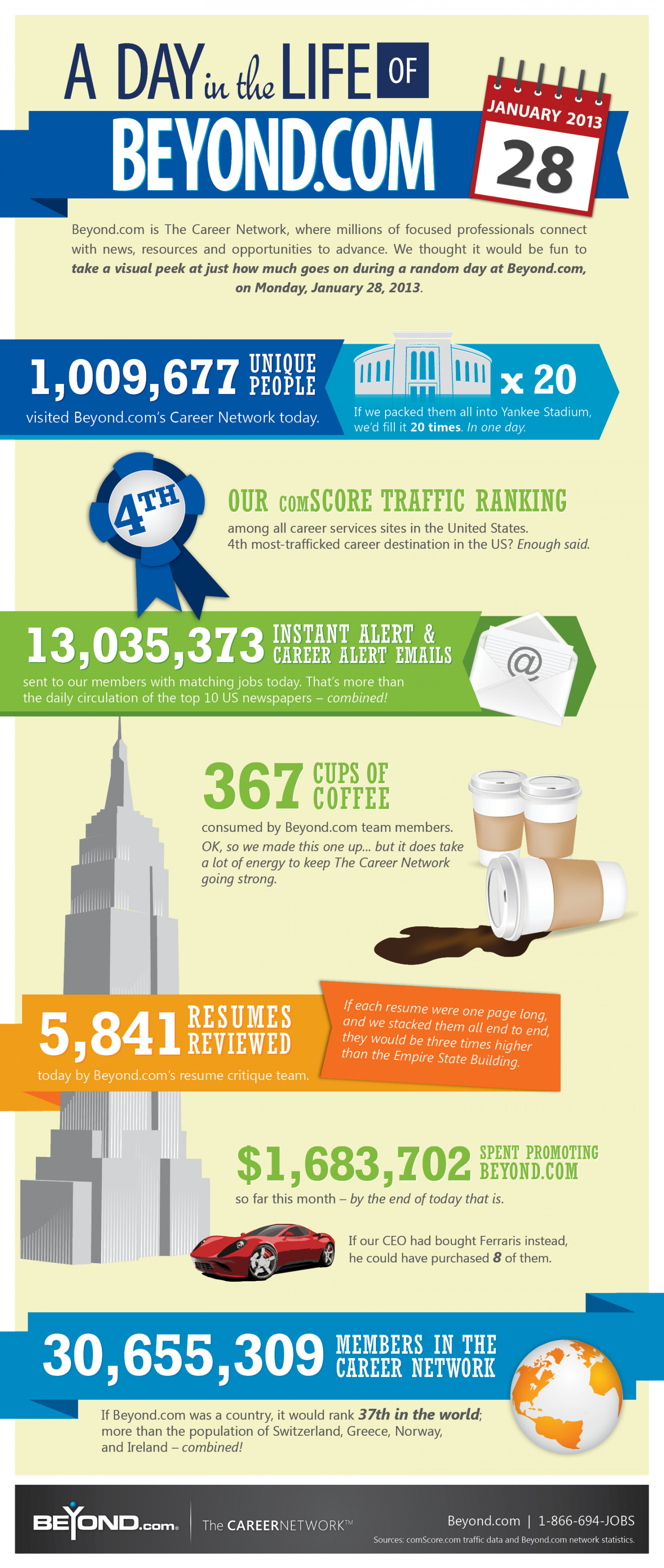 A Day in the Life of Beyond.com Infographic