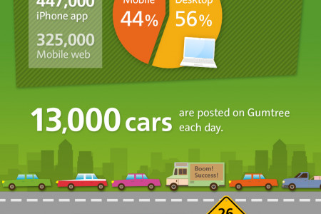 A day in the life of gumtree Infographic