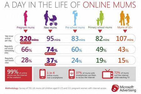 A Day in the Life of Online Mums Infographic