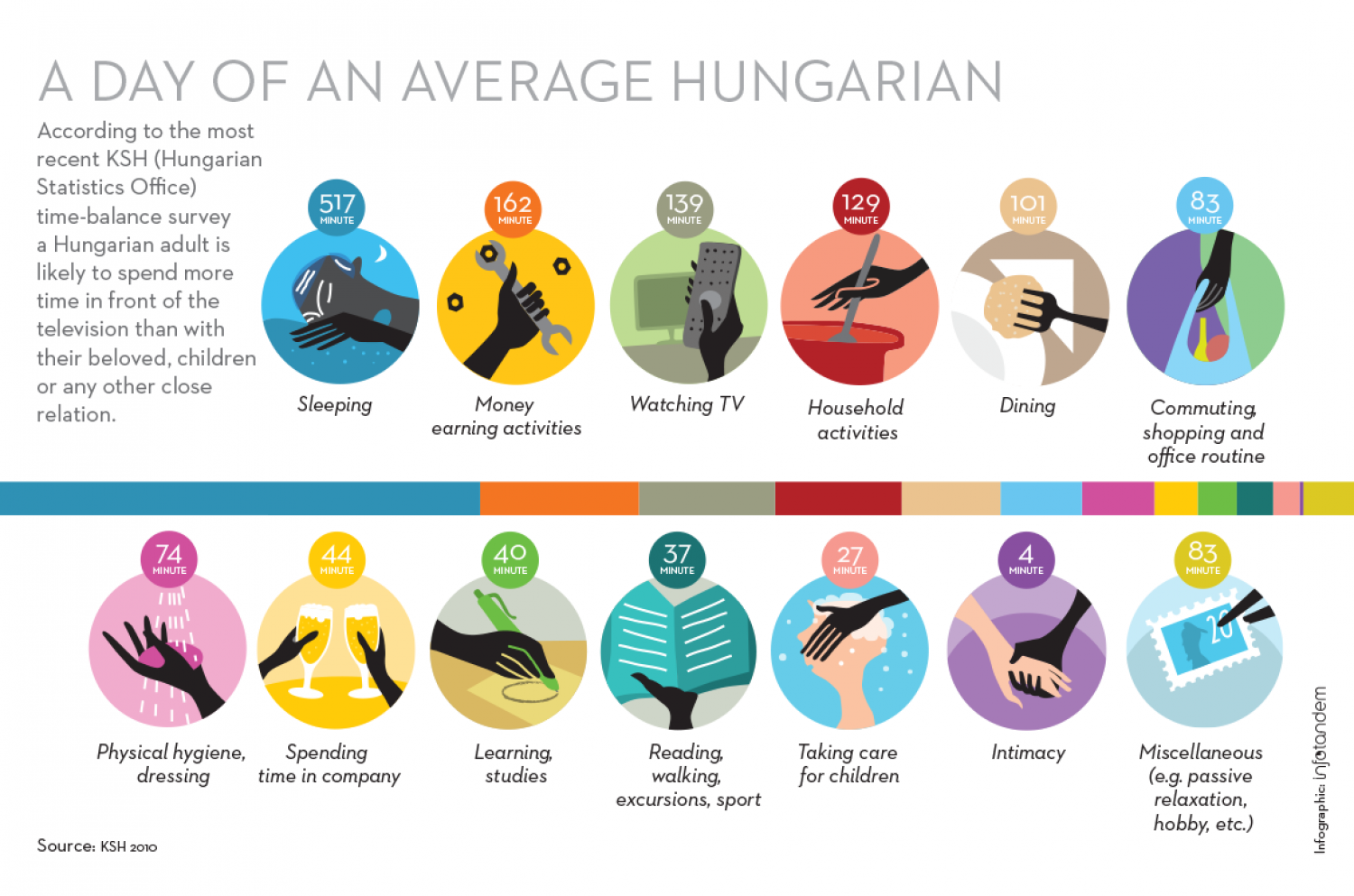 A day of an average Hungarian Infographic