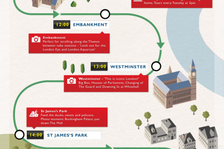 A Day Out On The District Tube Line in London Infographic