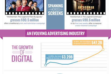 A Decade of Digital Growth Infographic