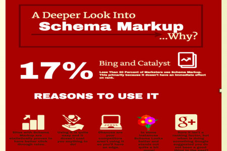 A Deeper Look Into Schema Markup Infographic