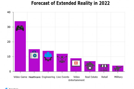 A definitive guide to navigating the landscape of Extended Reality Infographic