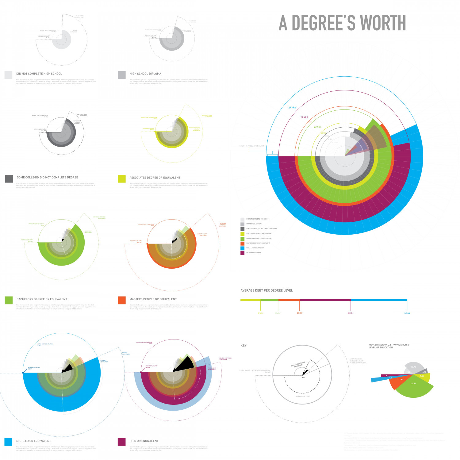 A Degree's Worth Infographic