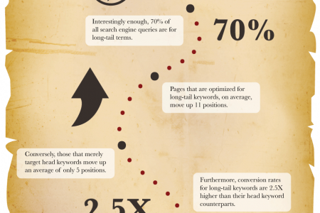 A Digital Treasure Trove: Long-Tail SEO Infographic