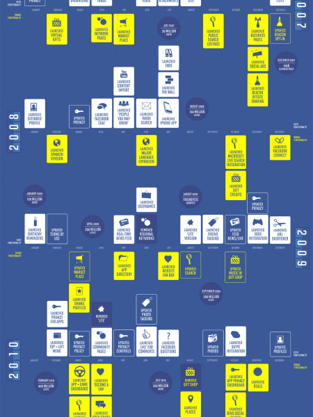 The Story of Facebook Infographic