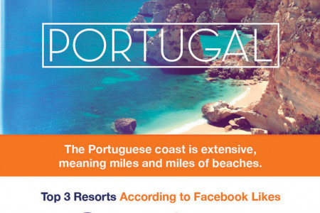 A Facebook Guide to Travel Infographic Infographic