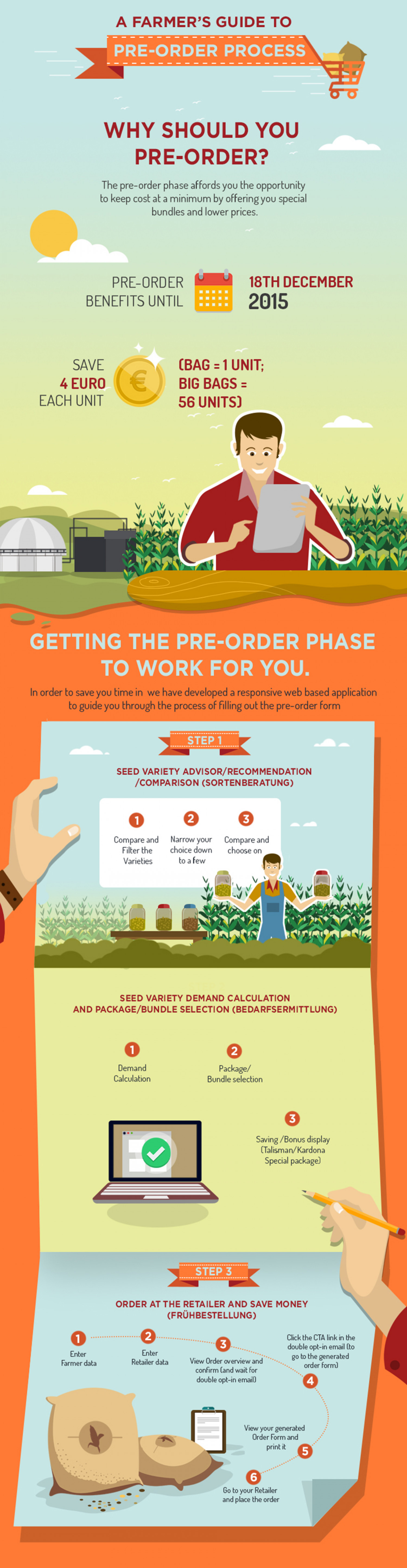 A Farmer Guide to pre - order process Infographic