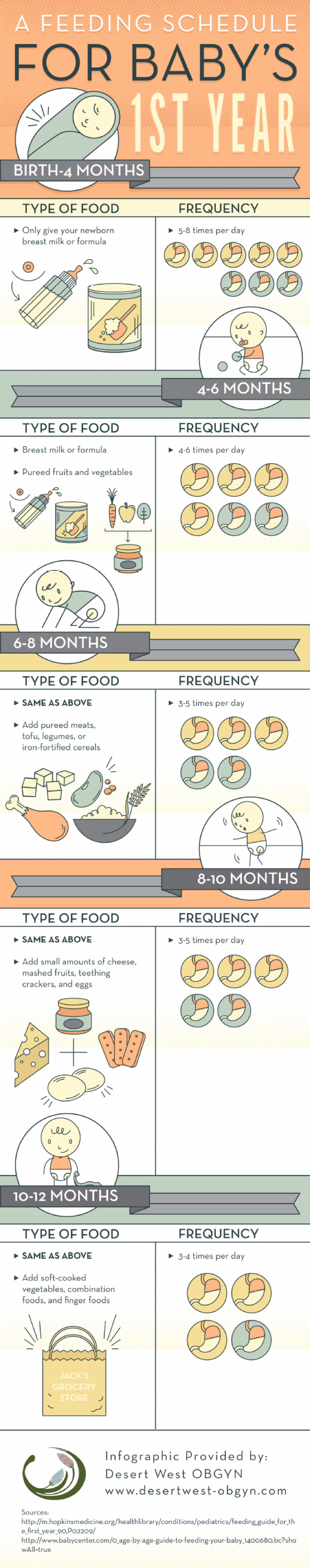 A Feeding Schedule for Baby's 1st Year