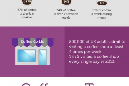 A Few Facts About Coffee Infographic