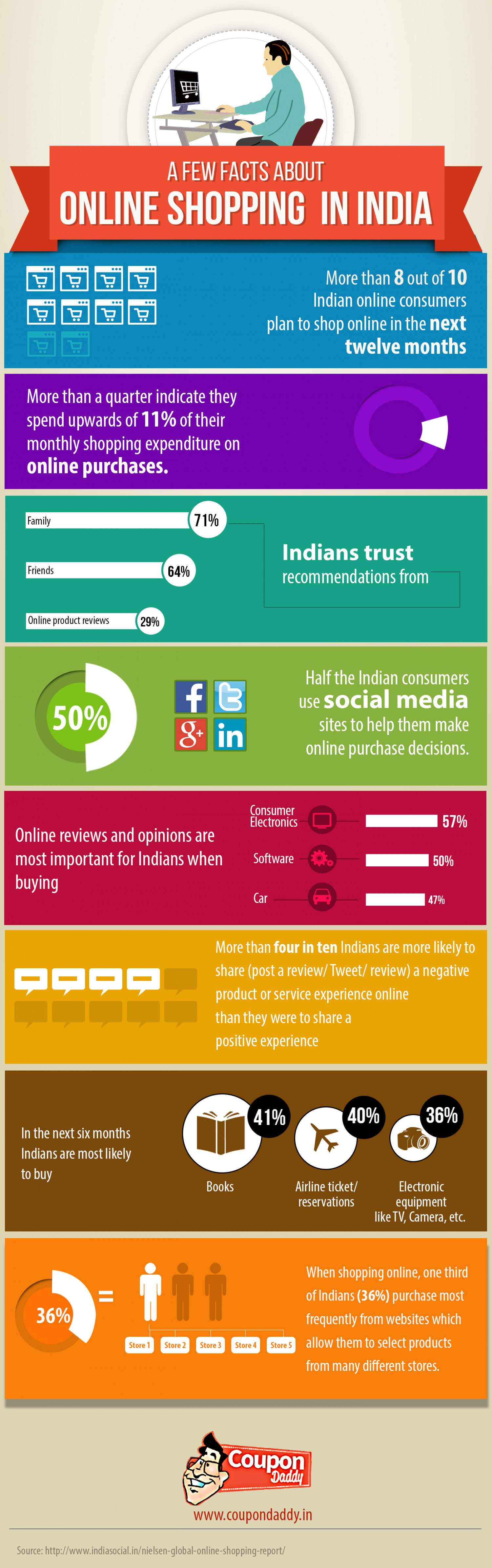 A Few Facts About Online Shopping in India Infographic