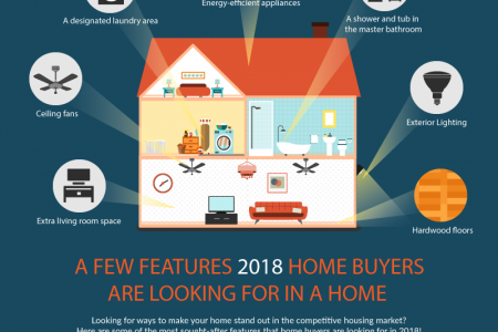 offrs Reviews Features 2018 Home Buyers Are Looking For in a Home - an offrs review Infographic