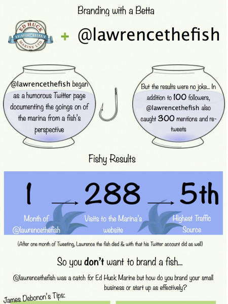 A Fish Called Lawrence Infographic