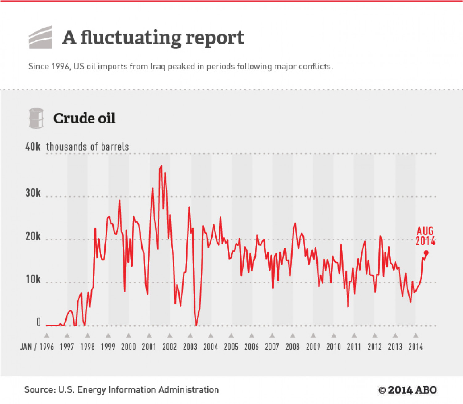 A fluctuating report Infographic