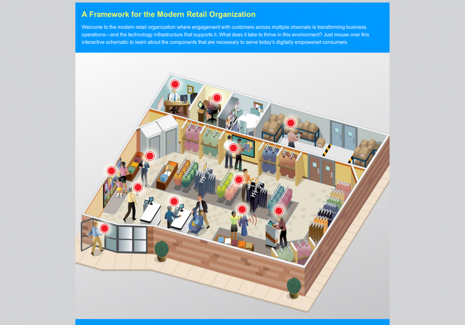 A Framework for the Modern Retail Organization Infographic