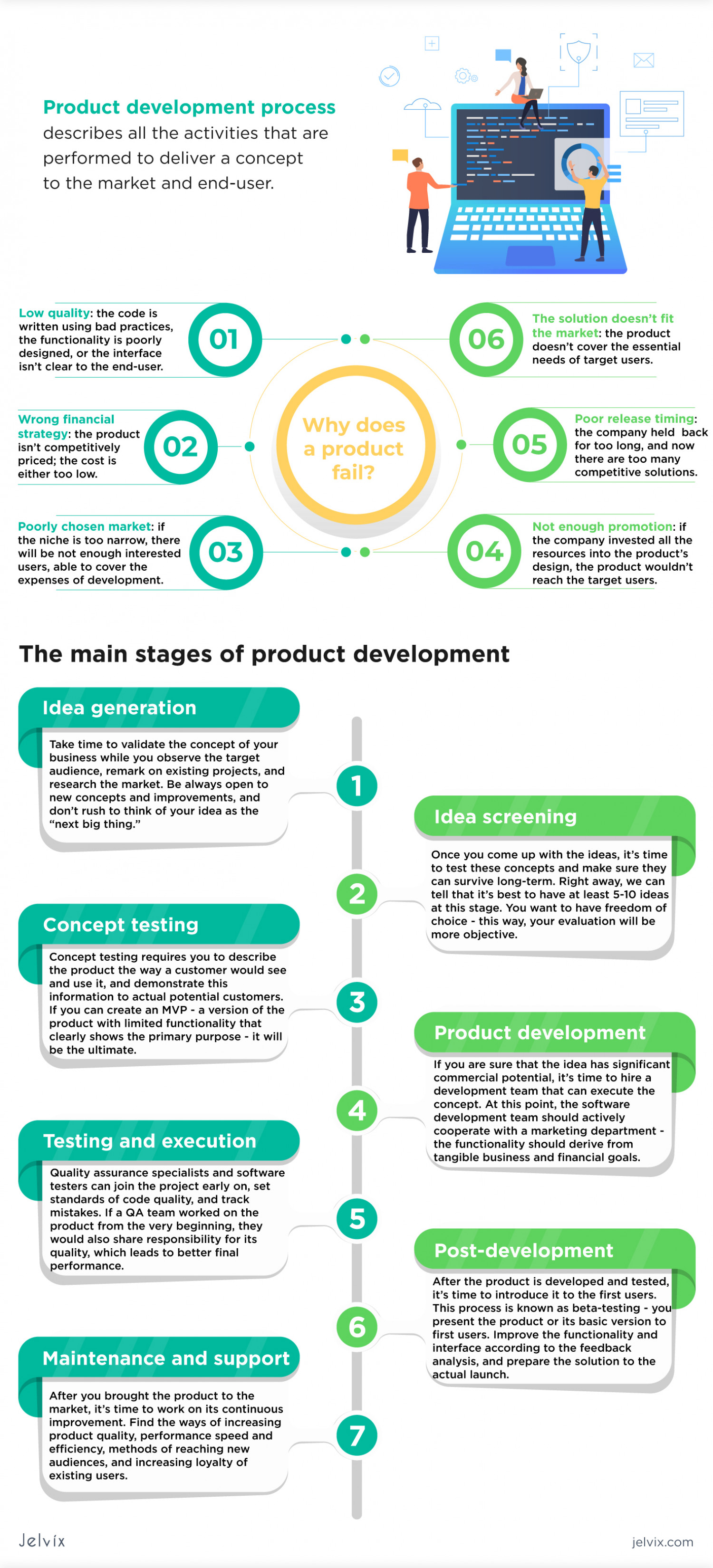 A Full Guide to a Product Development Process Infographic