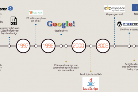 A Glimpse into the History of Web Development and Design Infographic