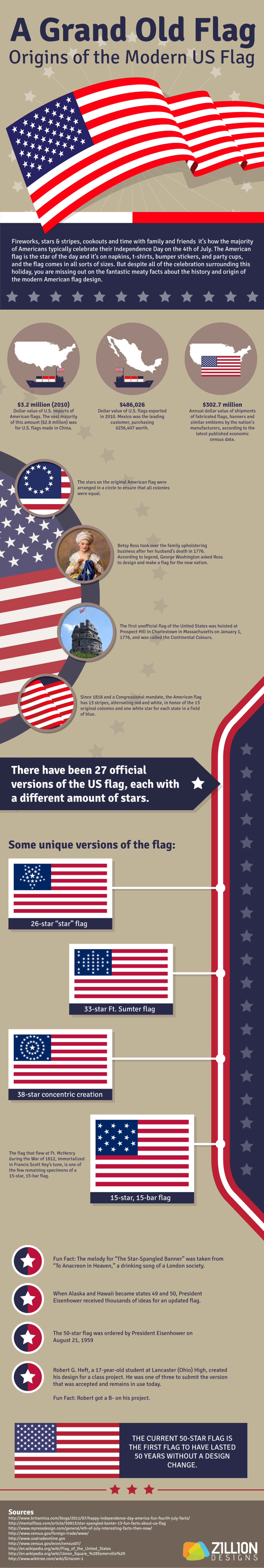 A Grand Old Flag: Origins of the Modern US Flag Infographic