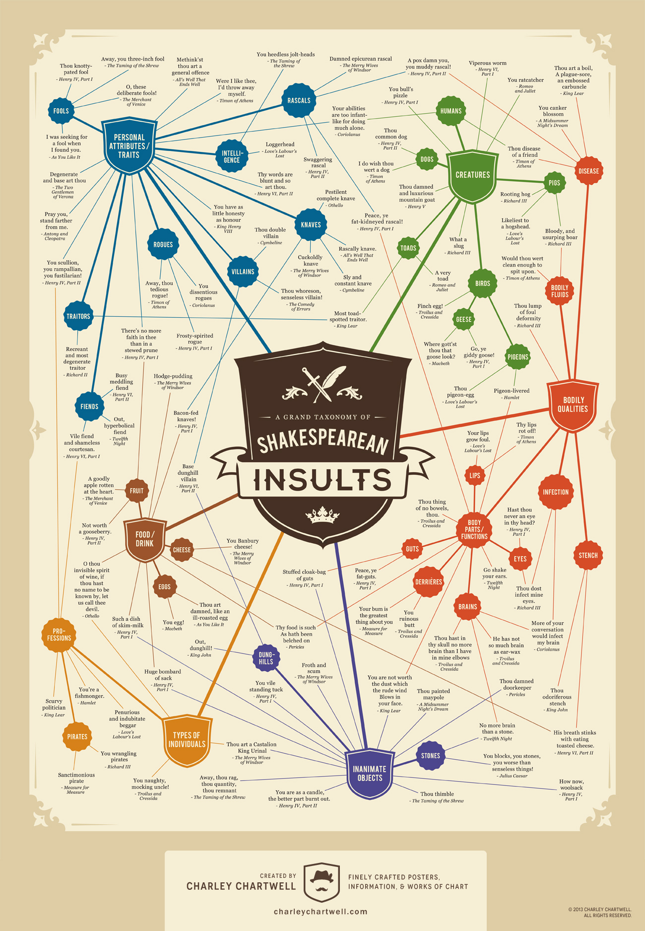 A Grand Taxonomy of Shakespearean Insults | Visual.ly