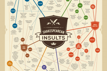 A Grand Taxonomy of Shakespearean Insults Infographic