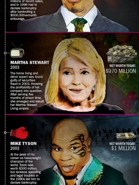 A Graphic Look at Celebrity Debt Infographic