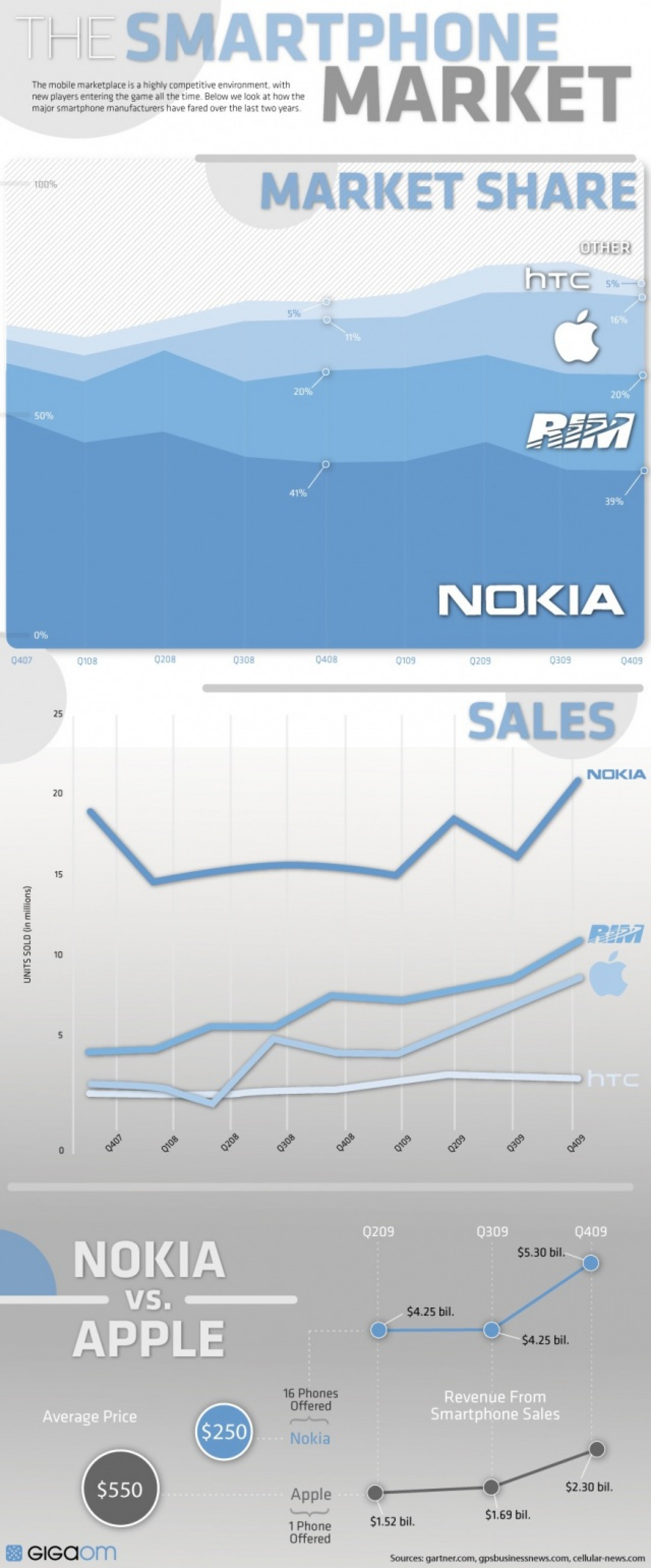 A graphic on the smartphone market Infographic