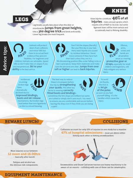 A Guide to Avoiding Wintersports Injuries [Infographic] Infographic
