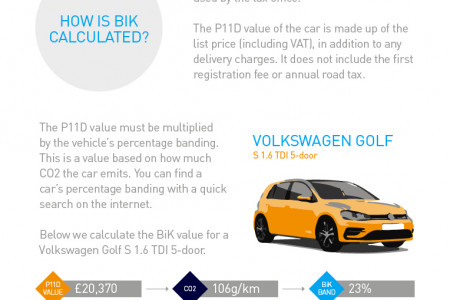 A Guide to BIK Infographic